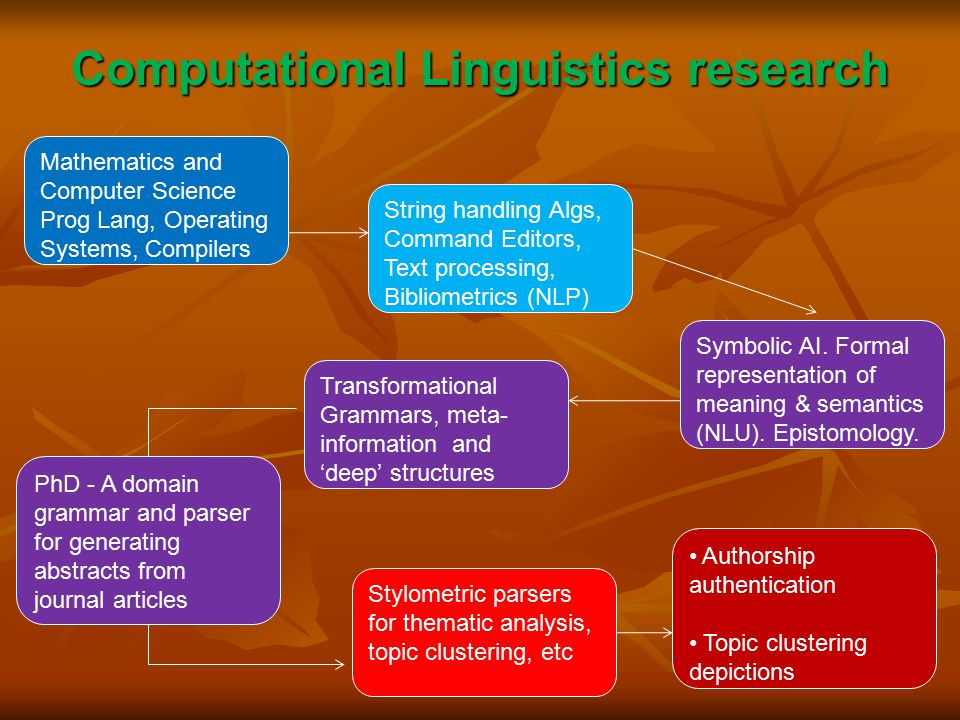 Computational Linguistics research String handling Algs, Command Editors, Text processing, Bibliometrics (NLP) Transformational Grammars, meta- information and 'deep' structures Authorship authentication Topic clustering depictions Symbolic AI.
