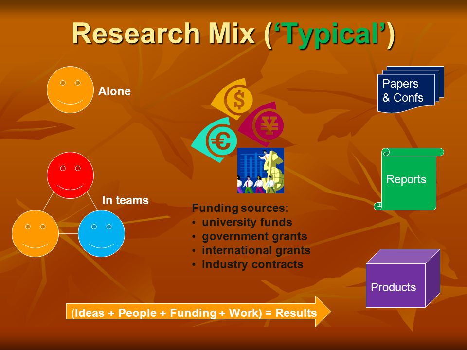 Research Mix ('Typical') Papers & Confs Reports Products Alone In teams (Ideas + People + Funding + Work) = Results Funding sources: university funds government grants international grants industry contracts