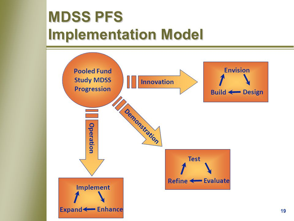 19 Pooled Fund Study MDSS Progression Innovation Envision Design Build Demonstration Test Evaluate Refine Operation Implement Enhance Expand MDSS PFS Implementation Model