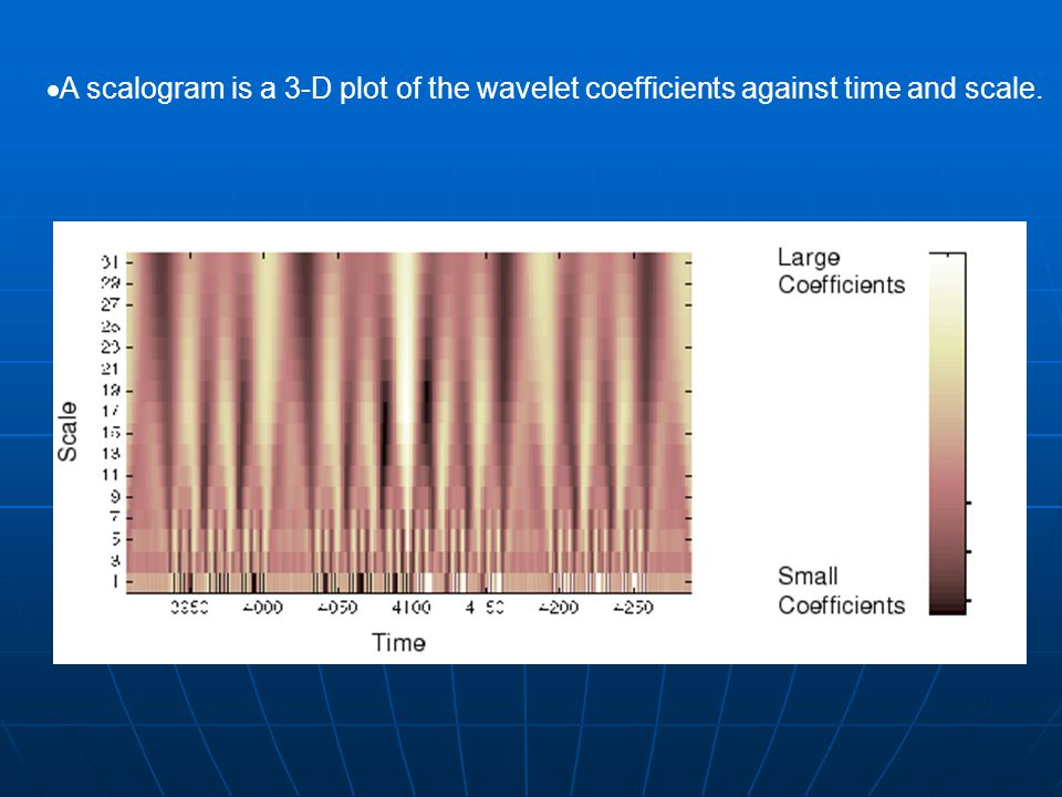  A scalogram is a 3-D plot of the wavelet coefficients against time and scale.