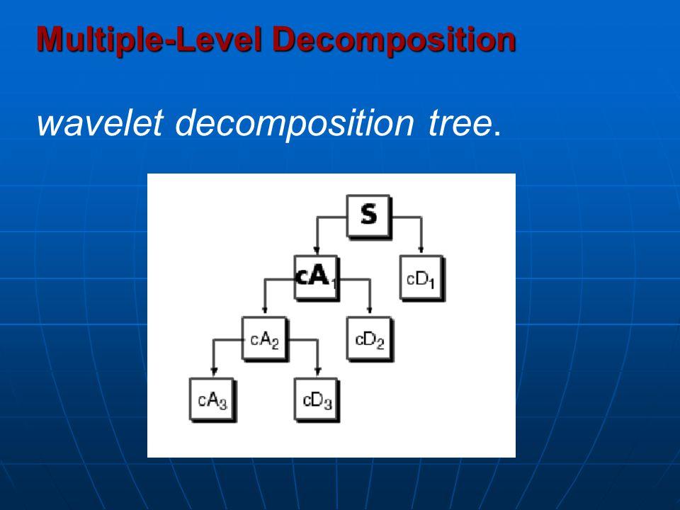 Multiple-Level Decomposition wavelet decomposition tree.