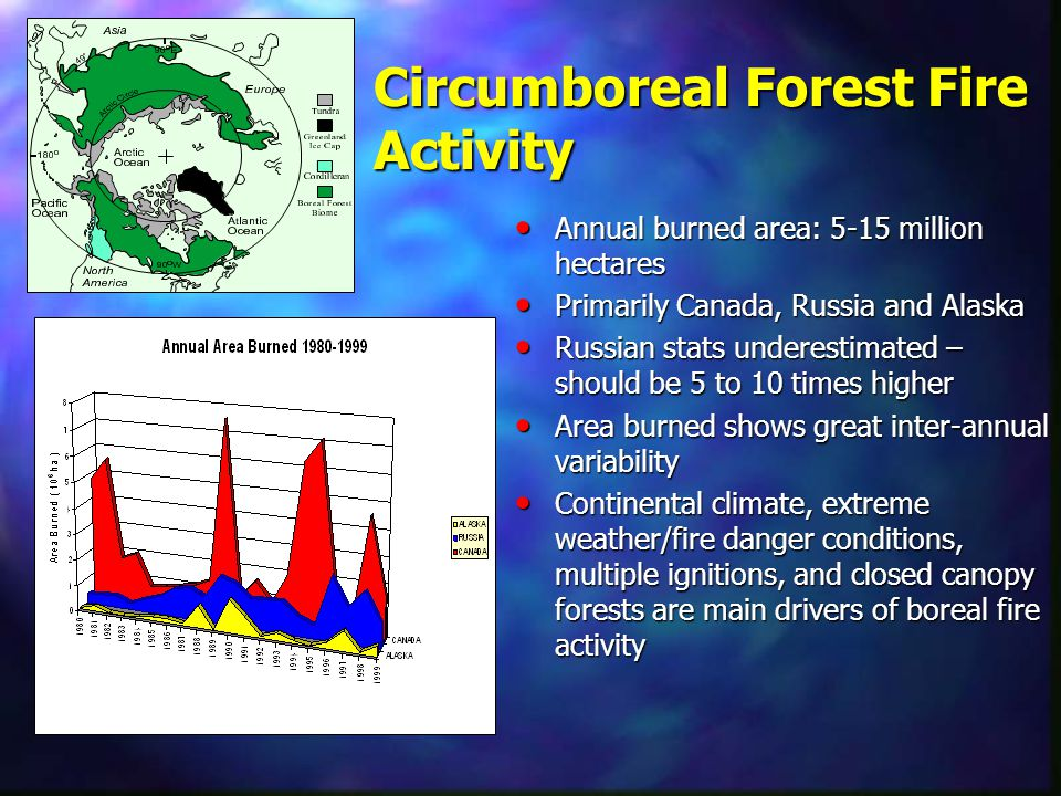 Circumboreal Forest Fire Activity Annual burned area: 5-15 million hectares Annual burned area: 5-15 million hectares Primarily Canada, Russia and Ala