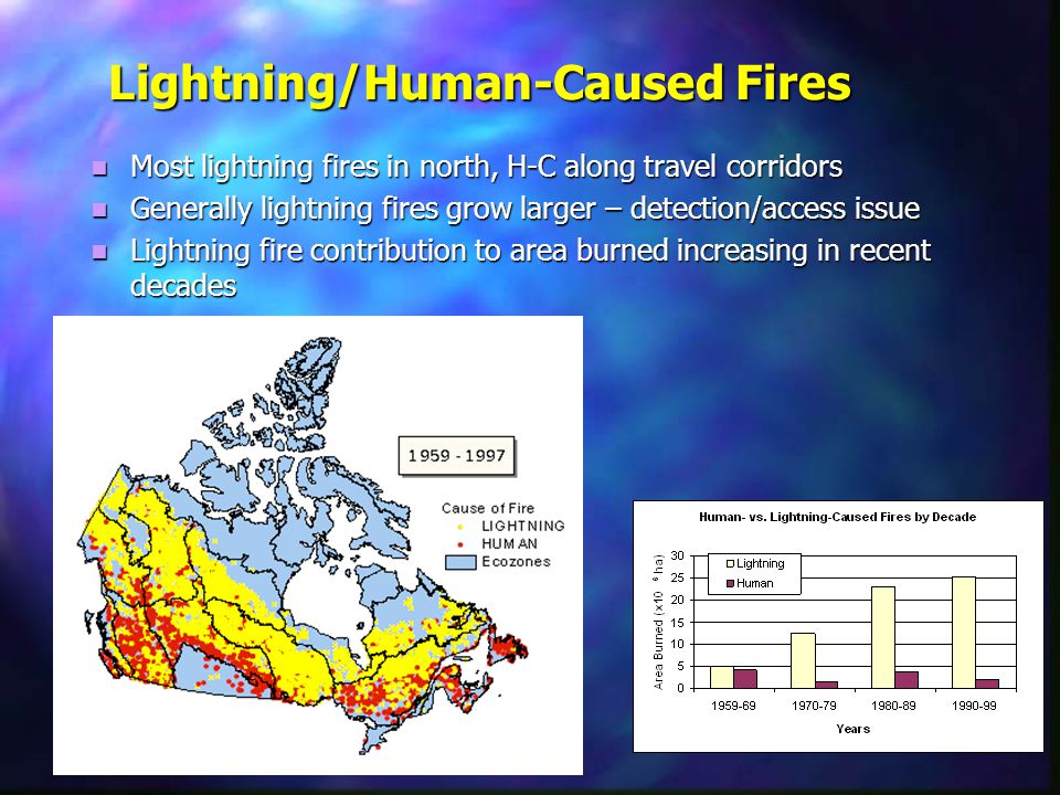 Lightning/Human-Caused Fires Most lightning fires in north, H-C along travel corridors Most lightning fires in north, H-C along travel corridors Generally lightning fires grow larger – detection/access issue Generally lightning fires grow larger – detection/access issue Lightning fire contribution to area burned increasing in recent decades Lightning fire contribution to area burned increasing in recent decades