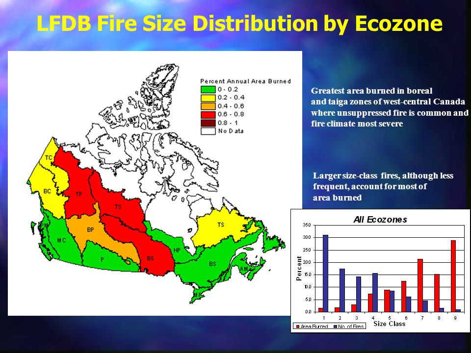 LFDB Fire Size Distribution by Ecozone Greatest area burned in boreal and taiga zones of west-central Canada where unsuppressed fire is common and fir