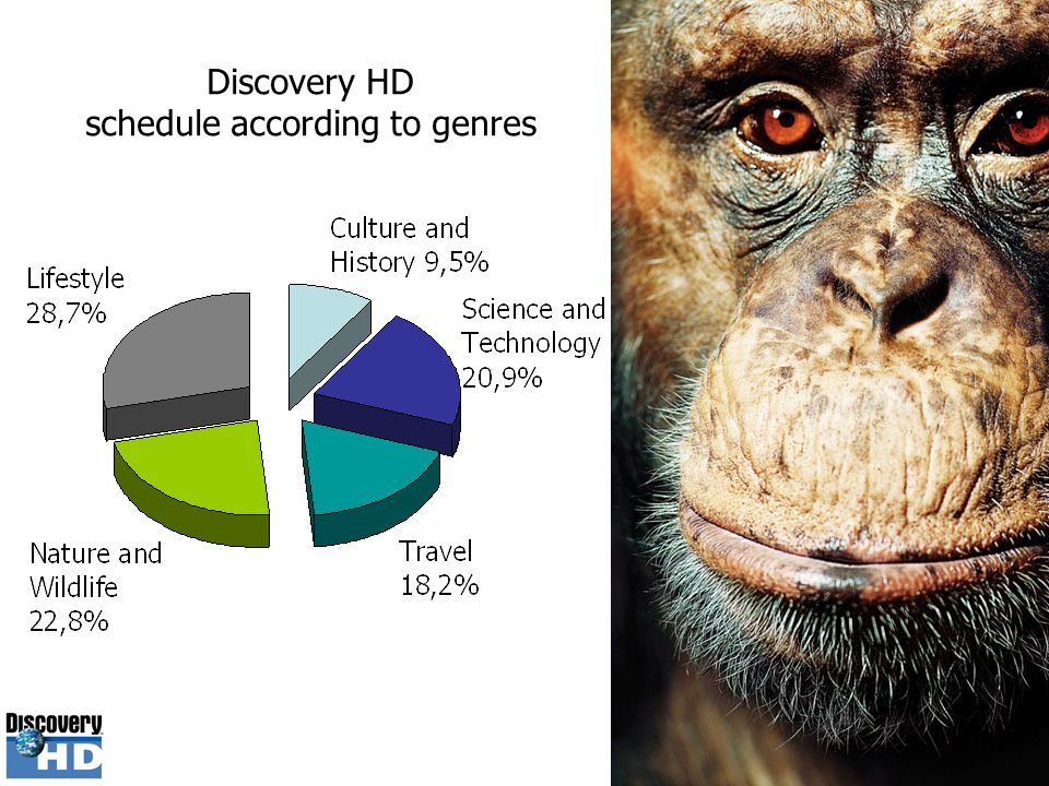 Discovery HD is the largest global high- definition television brand that fulfills the promise of high-definition technology.