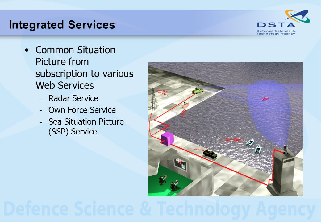 Integrated Services Common Situation Picture from subscription to various Web Services - Radar Service - Own Force Service - Sea Situation Picture (SS