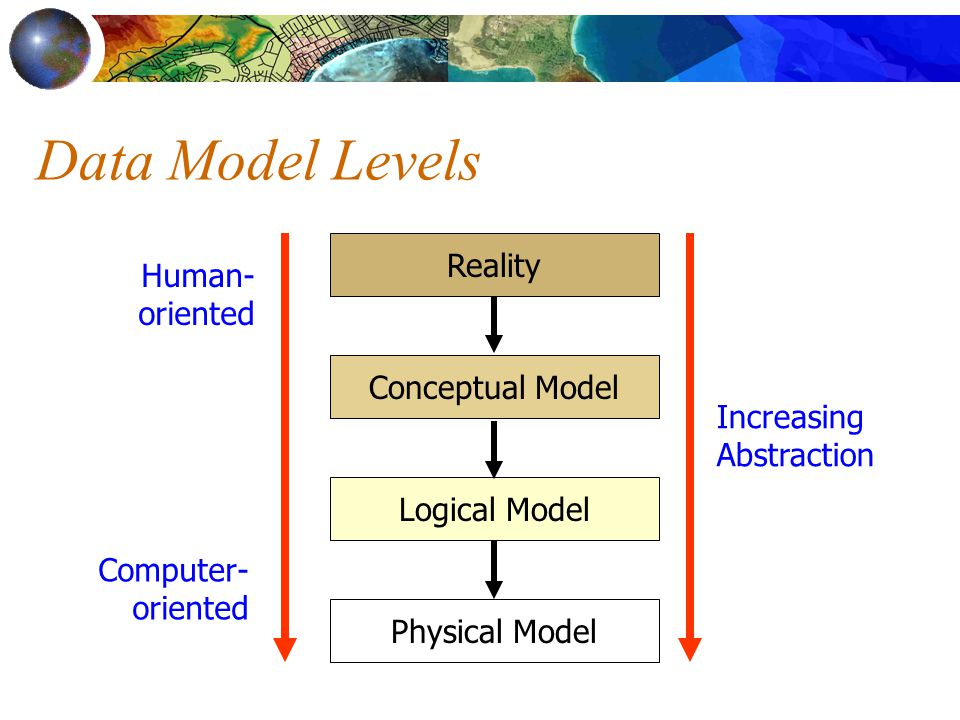 Data Model Levels Increasing Abstraction Reality Conceptual Model Logical Model Physical Model Human- oriented Computer- oriented