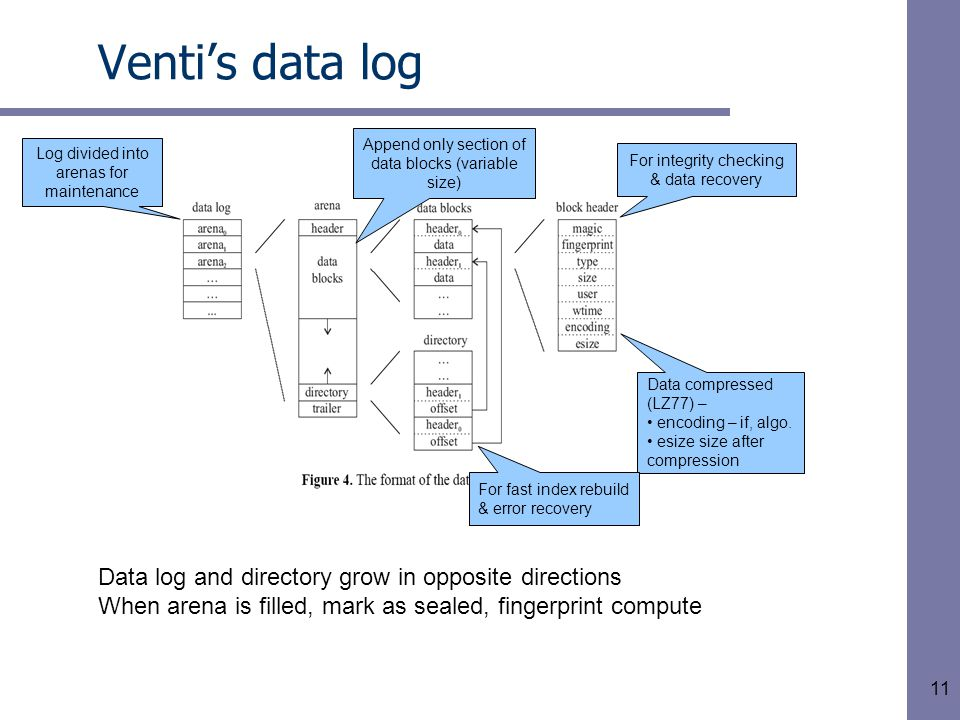 11 Venti's data log Log divided into arenas for maintenance Append only section of data blocks (variable size) For integrity checking & data recovery Data compressed (LZ77) – encoding – if, algo.