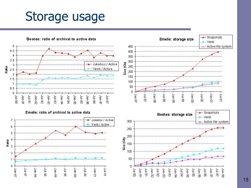 15 Storage usage