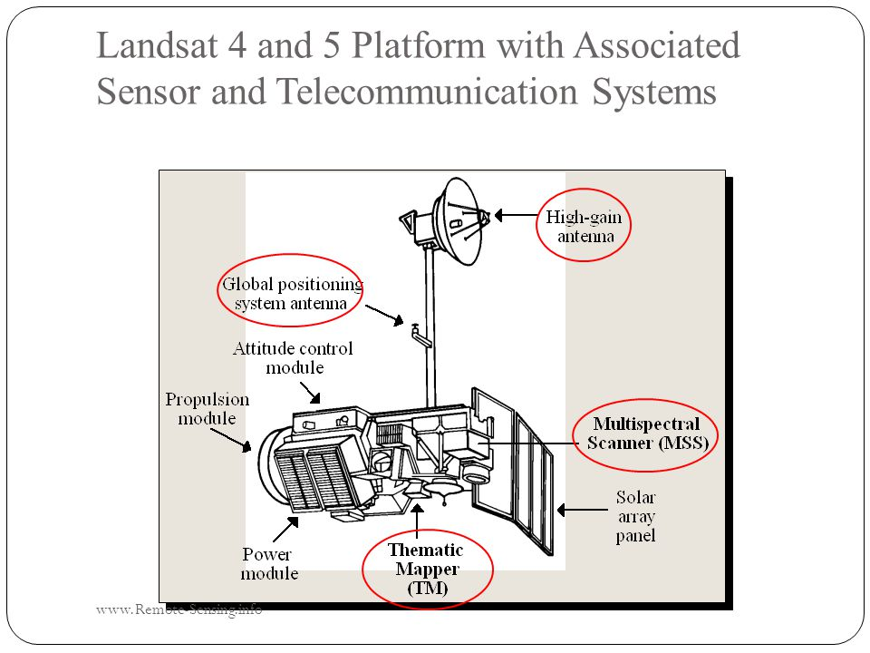 Landsat 4 and 5 Platform with Associated Sensor and Telecommunication Systems www.Remote-Sensing.info