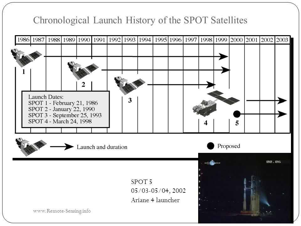 Chronological Launch History of the SPOT Satellites SPOT 5 05/03-05/04, 2002 Ariane 4 launcher www.Remote-Sensing.info