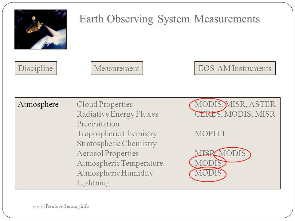 Earth Observing System Measurements Discipline EOS-AM Instruments Measurement AtmosphereCloud Properties MODIS, MISR, ASTER Radiative Energy FluxesCERES, MODIS, MISR Precipitation Tropospheric ChemistryMOPITT Stratospheric Chemistry Aerosol PropertiesMISR, MODIS Atmospheric TemperatureMODIS Atmospheric HumidityMODIS Lightning www.Remote-Sensing.info