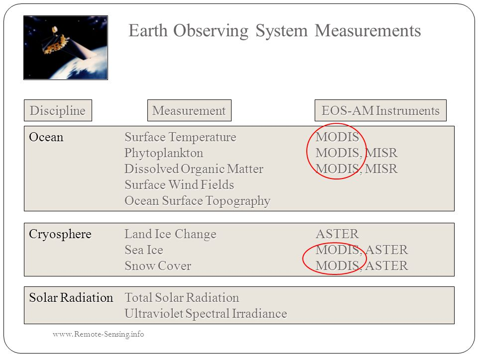 Earth Observing System Measurements Discipline EOS-AM Instruments Measurement OceanSurface TemperatureMODIS Phytoplankton MODIS, MISR Dissolved Organic MatterMODIS, MISR Surface Wind Fields Ocean Surface Topography CryosphereLand Ice ChangeASTER Sea Ice MODIS, ASTER Snow CoverMODIS, ASTER Solar RadiationTotal Solar Radiation Ultraviolet Spectral Irradiance www.Remote-Sensing.info