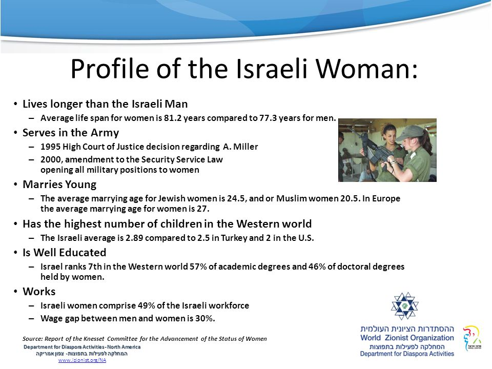 Profile of the Israeli Woman: Lives longer than the Israeli Man – Average life span for women is 81.2 years compared to 77.3 years for men.