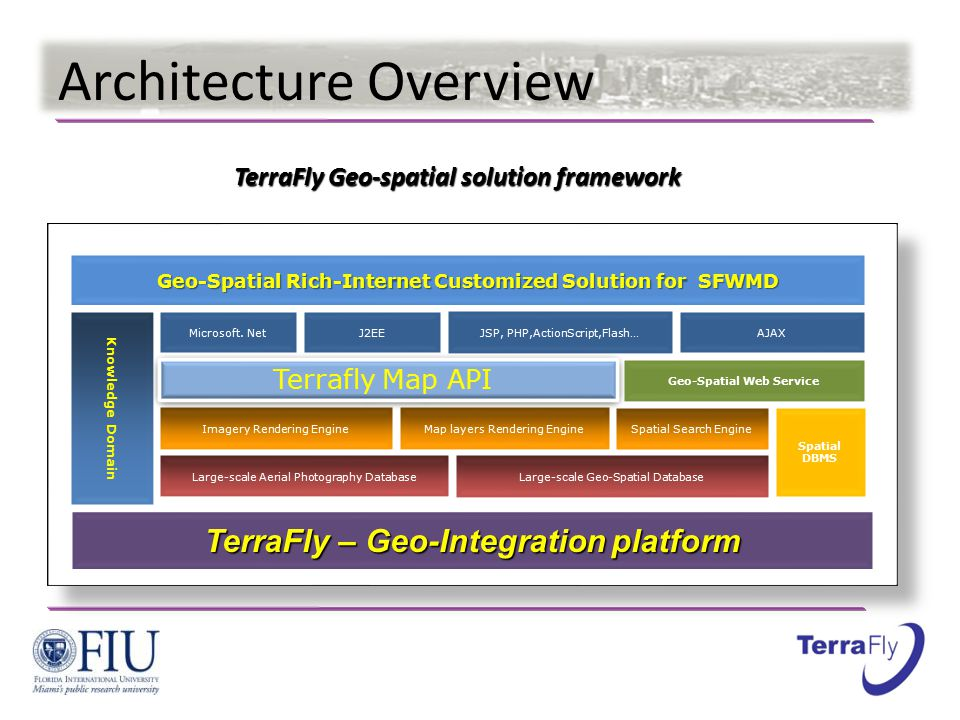 Architecture Overview ASP.NET: Web Services & Web Forms Large-scale Aerial Photography Database Imagery Rendering Engine Terrafly Map API TerraFly – Geo-Integration platform Geo-Spatial Rich-Internet Customized Solution for SFWMD Knowledge Domain Large-scale Geo-Spatial Database Map layers Rendering Engine AJAXJSP, PHP,ActionScript,Flash… Spatial DBMS Geo-Spatial Web Service Microsoft.