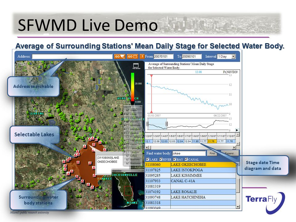 SFWMD Live Demo Average of Surrounding Stations Mean Daily Stage for Selected Water Body.