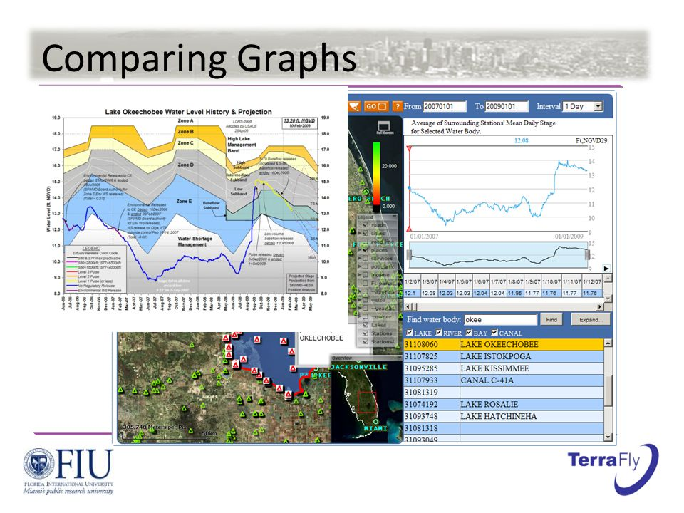 Comparing Graphs