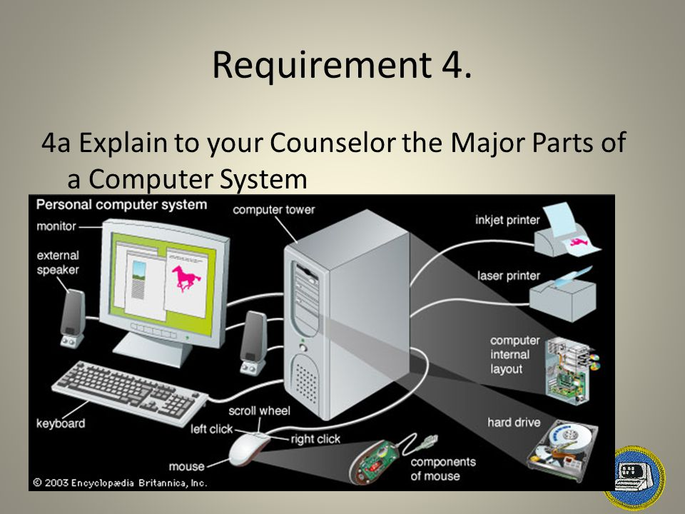 Requirement 4. 4a Explain to your Counselor the Major Parts of a Computer System