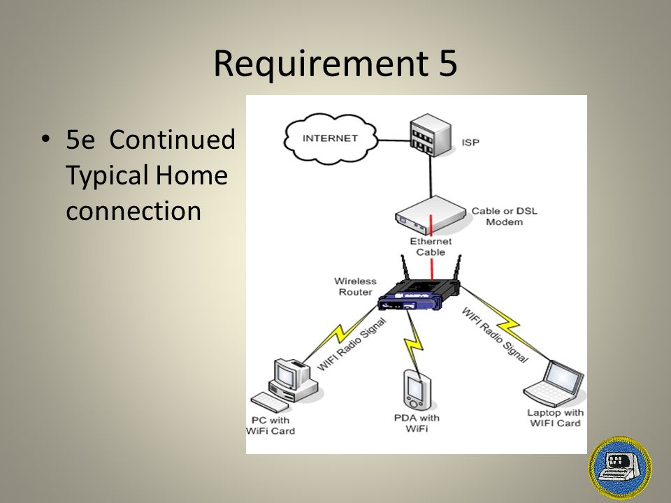 Requirement 5 5e Continued Typical Home connection