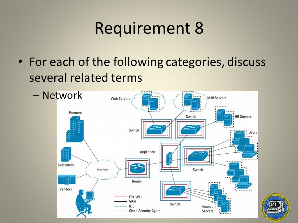 Requirement 8 For each of the following categories, discuss several related terms – Network