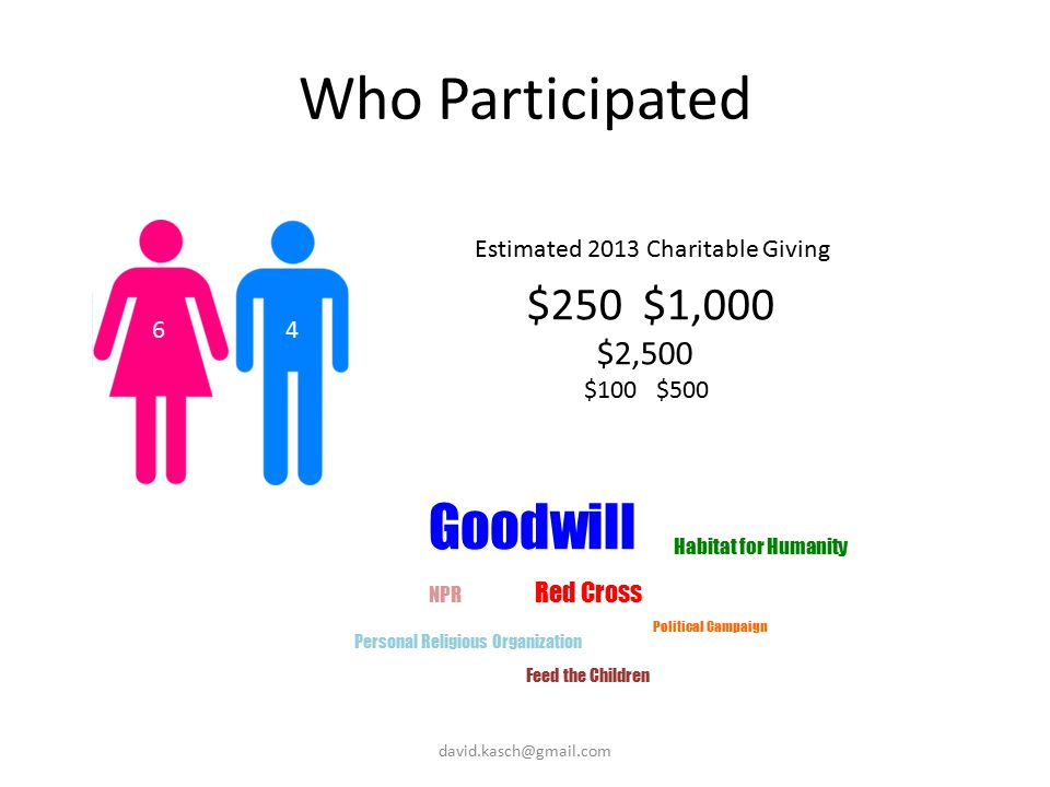 Who Participated 64 Estimated 2013 Charitable Giving $250 $1,000 $2,500 $100 $500 Goodwill Red Cross Feed the Children Political Campaign NPR Habitat for Humanity Personal Religious Organization david.kasch@gmail.com