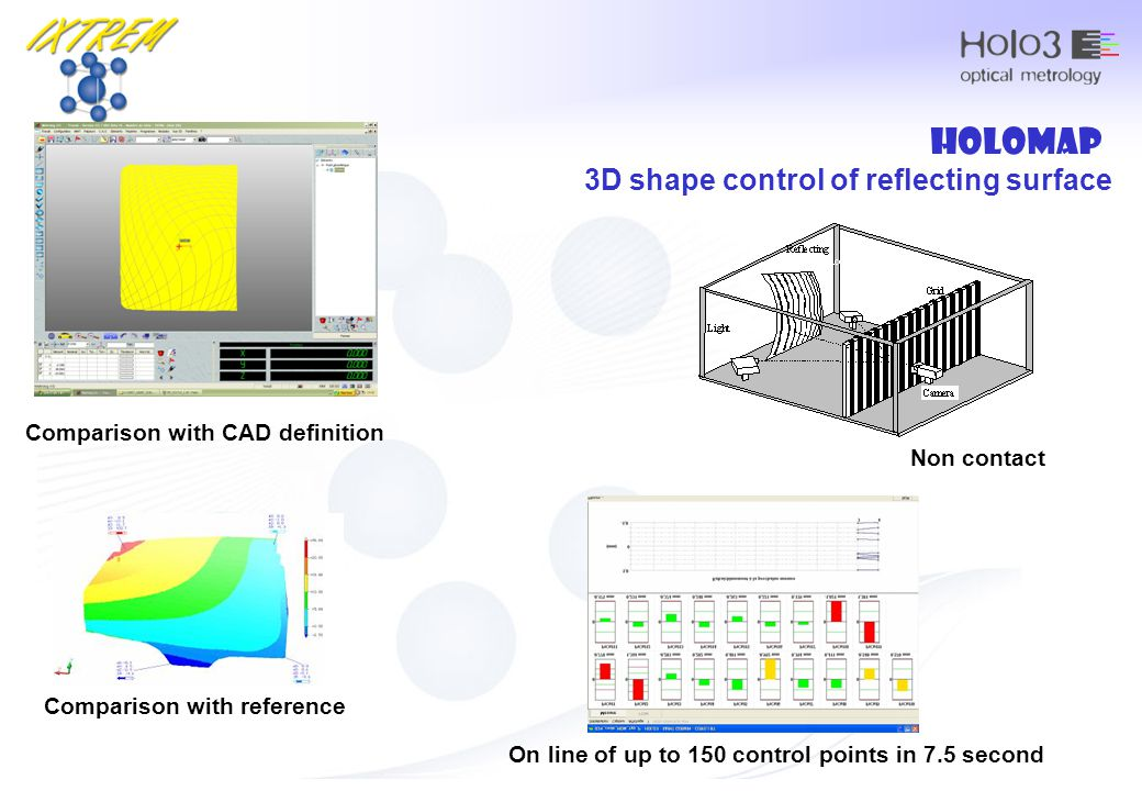 holomap Comparison with CAD definition 3D shape control of reflecting surface Comparison with reference On line of up to 150 control points in 7.5 sec