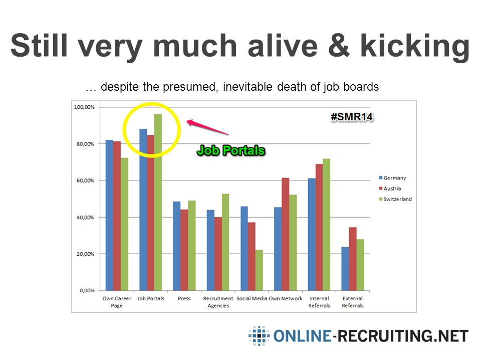 Still very much alive & kicking … despite the presumed, inevitable death of job boards