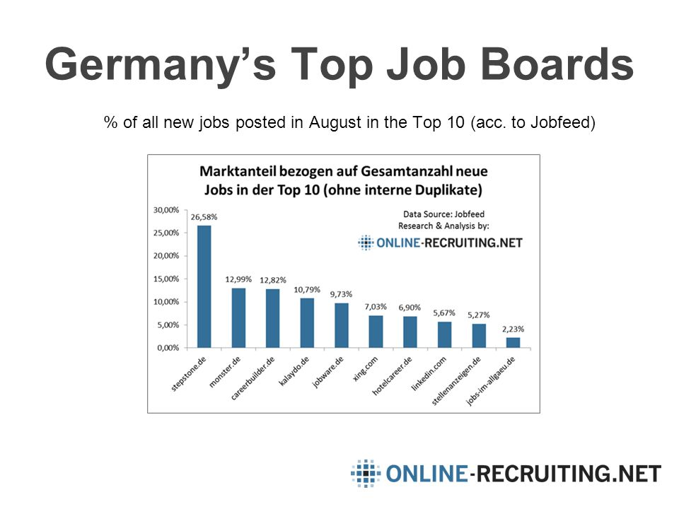 Germany's Top Job Boards % of all new jobs posted in August in the Top 10 (acc. to Jobfeed)