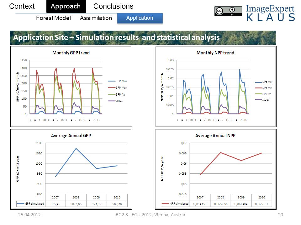 25.04.2012BG2.8 - EGU 2012, Vienna, Austria20 Application Site – Simulation results and statistical analysis ContextConclusions Approach Forest Model Application Assimilation