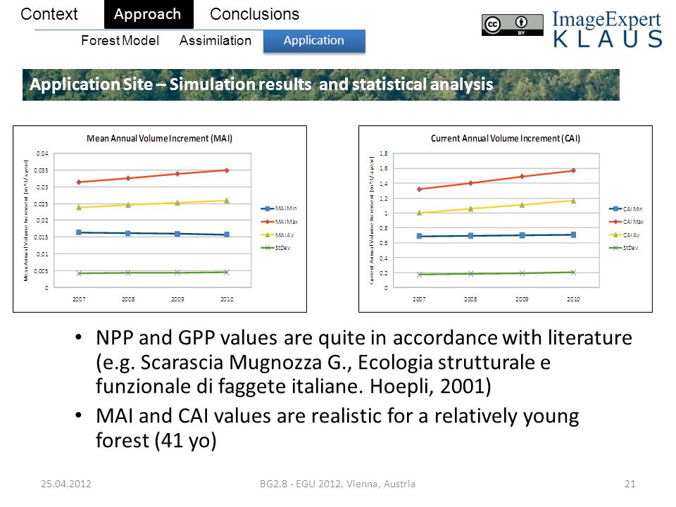 25.04.2012BG2.8 - EGU 2012, Vienna, Austria21 Application Site – Simulation results and statistical analysis ContextConclusions Approach Forest Model Application Assimilation NPP and GPP values are quite in accordance with literature (e.g.