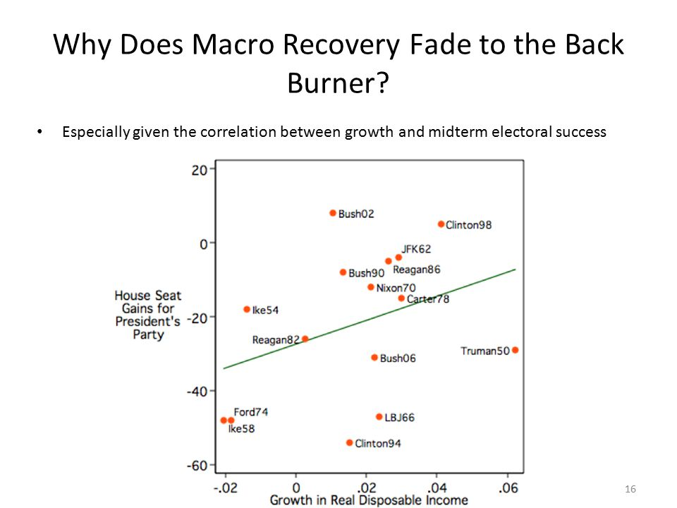 16 Why Does Macro Recovery Fade to the Back Burner.