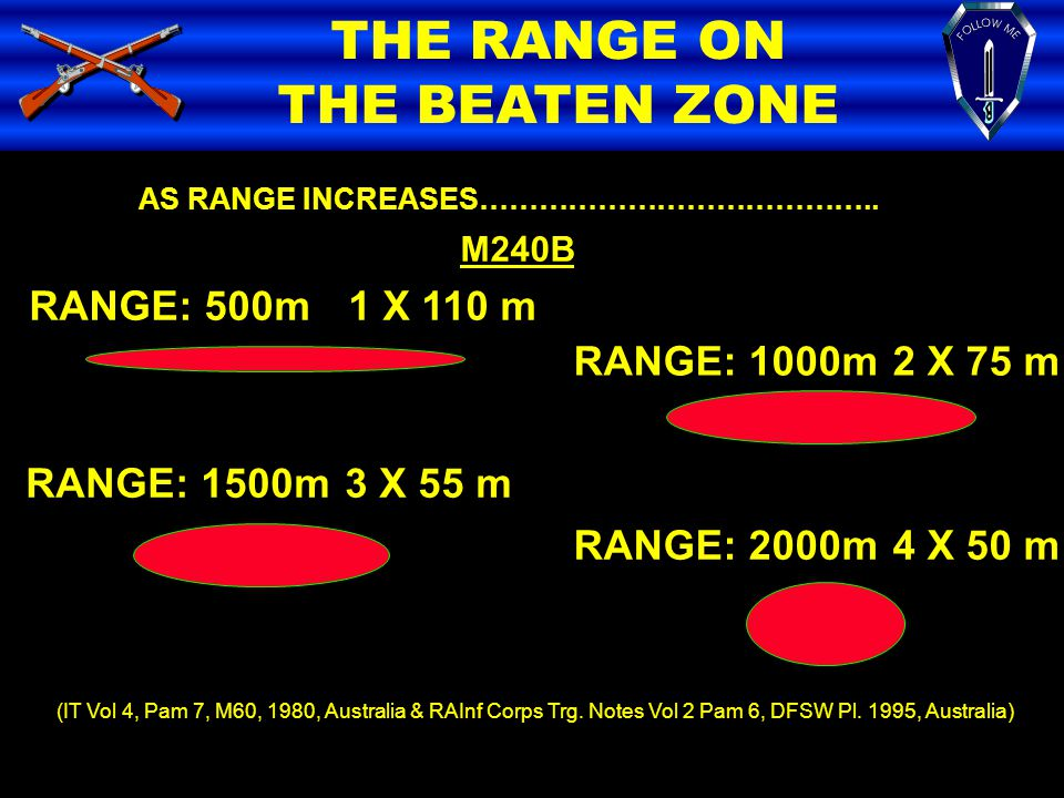 THE RANGE ON THE BEATEN ZONE AS RANGE INCREASES………………………………….. M240B RANGE: 500m1 X 110 m RANGE: 1000m2 X 75 m RANGE: 1500m3 X 55 m RANGE: 2000m4 X 50