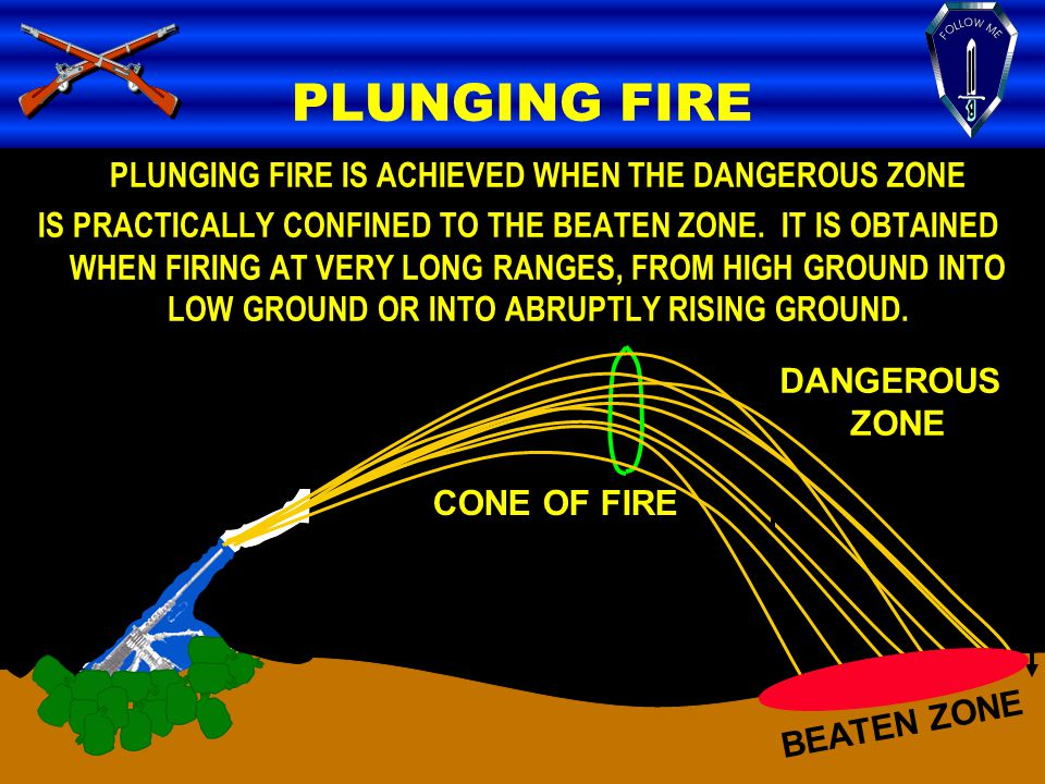 PLUNGING FIRE PLUNGING FIRE IS ACHIEVED WHEN THE DANGEROUS ZONE IS PRACTICALLY CONFINED TO THE BEATEN ZONE. IT IS OBTAINED WHEN FIRING AT VERY LONG RA