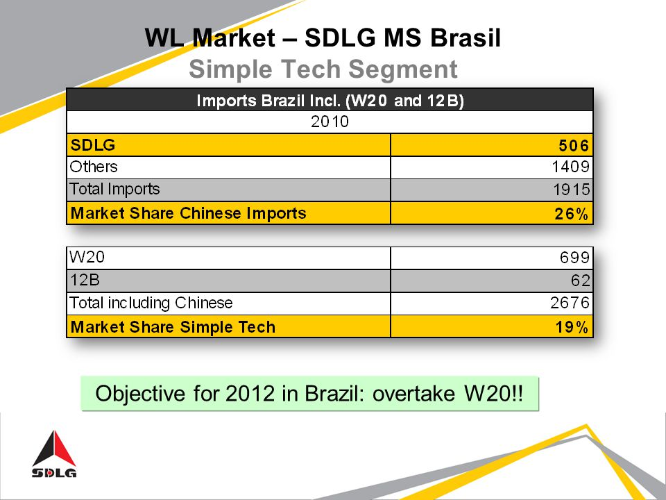 WL Market – SDLG MS Brasil Simple Tech Segment Objective for 2012 in Brazil: overtake W20!!