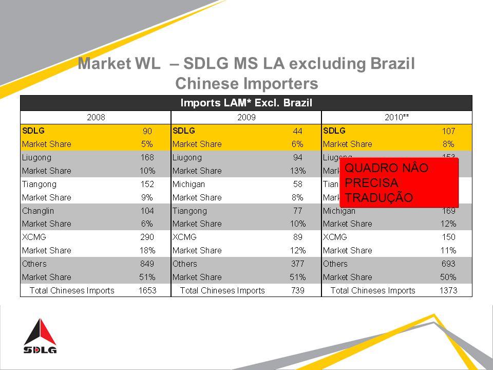 Market WL – SDLG MS LA excluding Brazil Chinese Importers QUADRO NÂO PRECISA TRADUÇÃO
