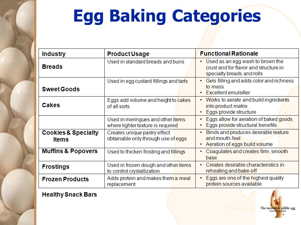 Egg Baking Categories Industry Breads Sweet Goods Cakes Cookies & Specialty Items Muffins & Popovers Frostings Frozen Products Healthy Snack Bars Prod