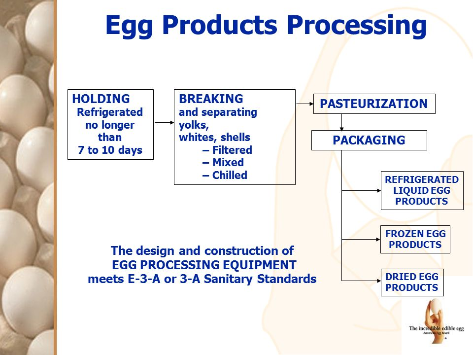 The design and construction of EGG PROCESSING EQUIPMENT meets E-3-A or 3-A Sanitary Standards HOLDING Refrigerated no longer than 7 to 10 days BREAKIN