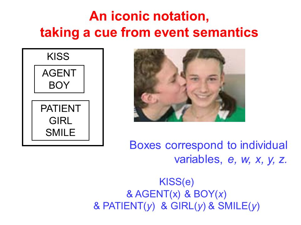 An iconic notation, taking a cue from event semantics KISS AGENT BOY PATIENT GIRL SMILE KISS(e) & AGENT(x) & BOY(x) & PATIENT(y) & GIRL(y) & SMILE(y) Boxes correspond to individual variables, e, w, x, y, z.