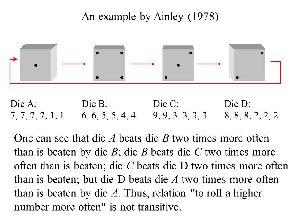 One can see that die A beats die B two times more often than is beaten by die B; die B beats die C two times more often than is beaten; die C beats di