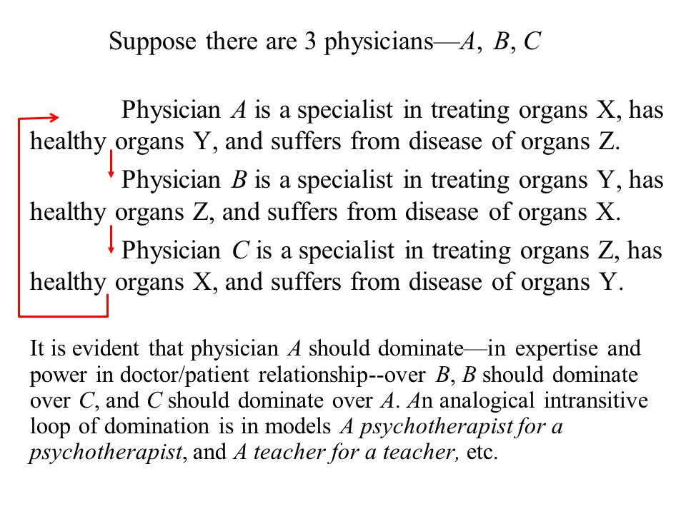 Suppose there are 3 physicians—A, B, C Physician A is a specialist in treating organs X, has healthy organs Y, and suffers from disease of organs Z.