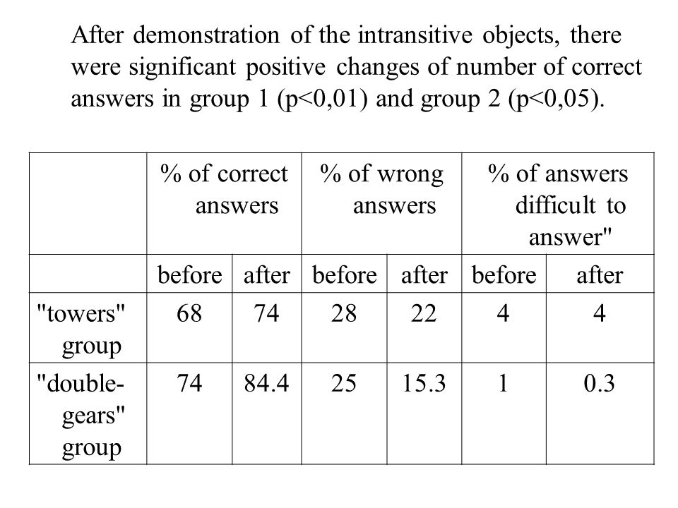 After demonstration of the intransitive objects, there were significant positive changes of number of correct answers in group 1 (p<0,01) and group 2 (p<0,05).