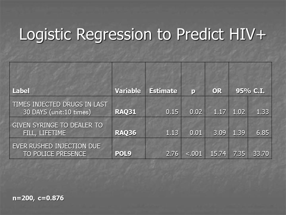 Logistic Regression to Predict HIV+ LabelVariableEstimatepOR 95% C.I.