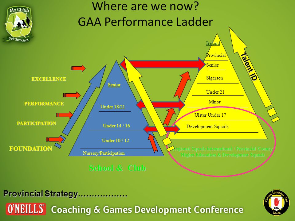 Where are we now? GAA Performance Ladder Provincial Strategy……………… Under 10 / 12 Under 14 / 16 Under 18/21 Senior Development Squads Ulster Under 17 M