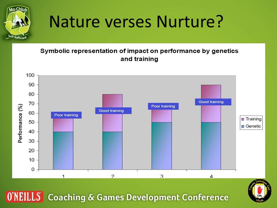 Nature verses Nurture