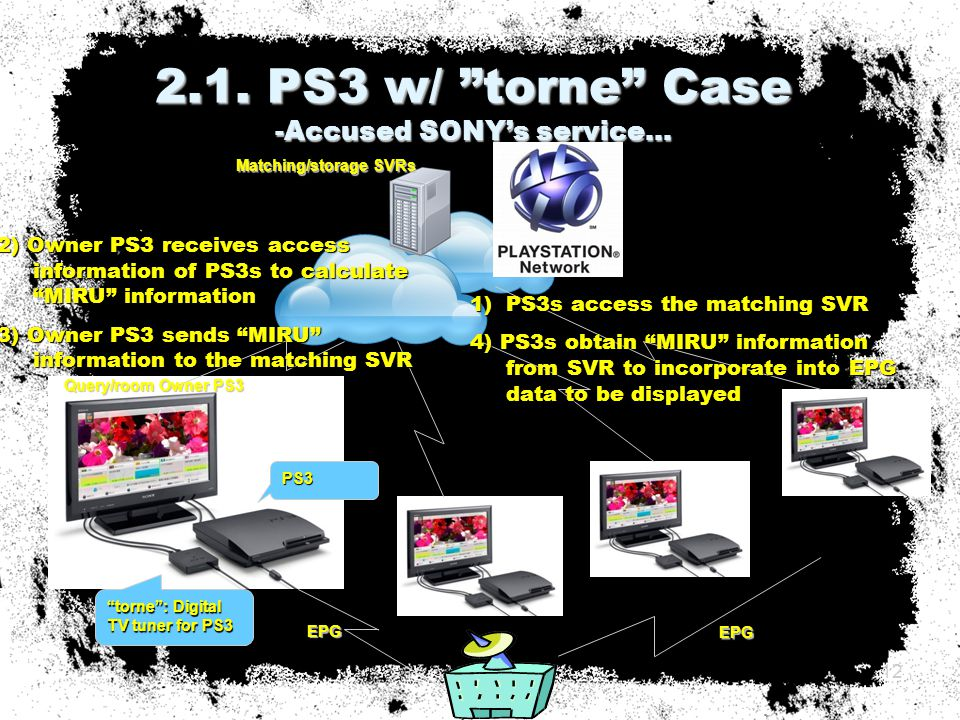 """2.1. PS3 w/ """"torne"""" Case -Accused SONY's service… 12 PS3 """"torne"""": Digital TV tuner for PS3 EPG 2) Owner PS3 receives access information of PS3s to cal"""