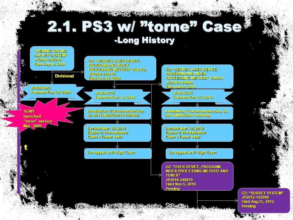 """2.1. PS3 w/ """"torne"""" Case -Long History 9 """"VIEWING RATING SURVEY SYSTEM"""" JP2001-283242 Filed Sep.18, 2001 JP4261092 Patented Feb. 20, 2009 G1: """"SERVER,"""