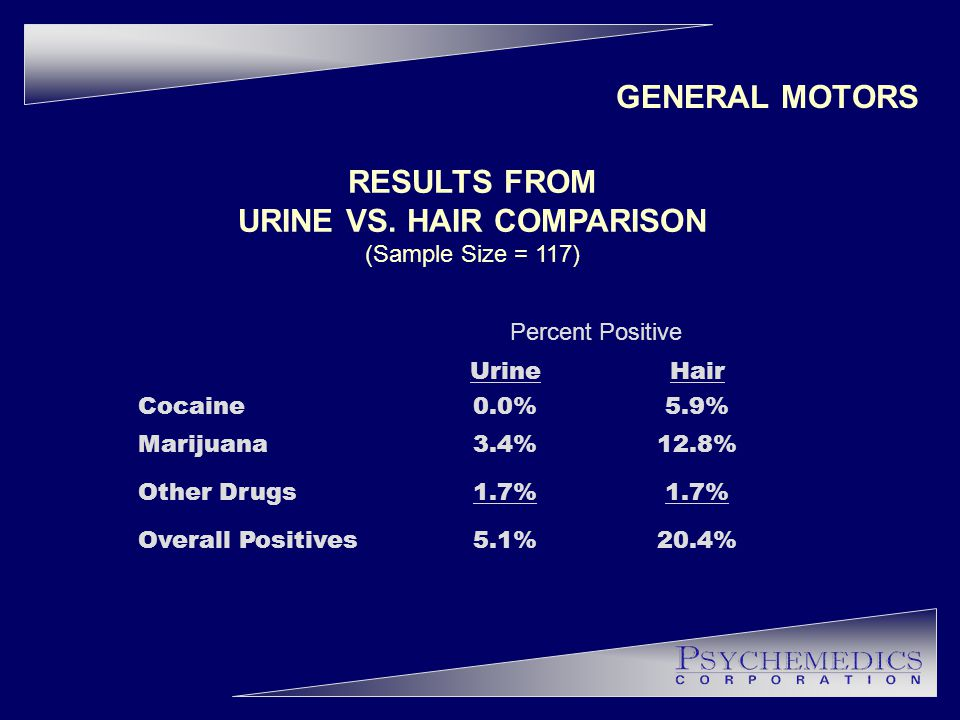 RESULTS FROM URINE VS.