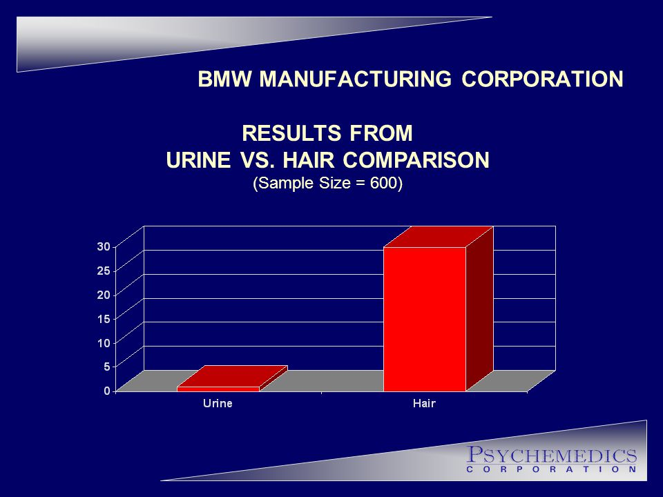 BMW MANUFACTURING CORPORATION RESULTS FROM URINE VS. HAIR COMPARISON (Sample Size = 600)