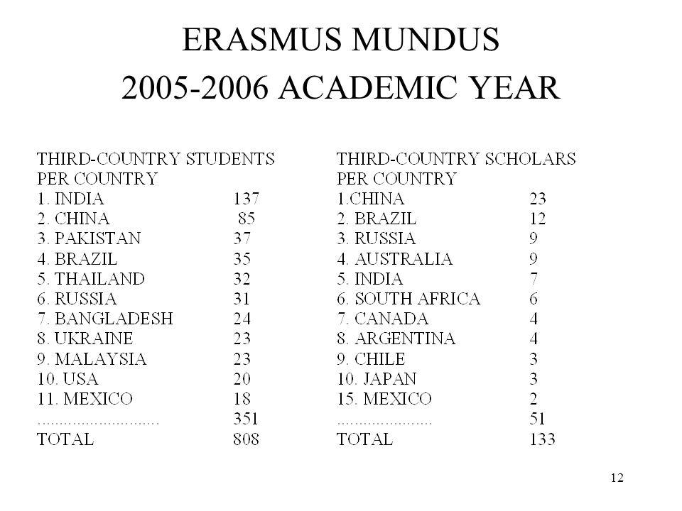 12 ERASMUS MUNDUS 2005-2006 ACADEMIC YEAR