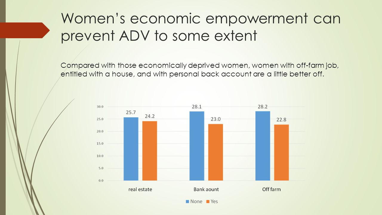 Women's economic empowerment can prevent ADV to some extent Compared with those economically deprived women, women with off-farm job, entitled with a house, and with personal back account are a little better off.